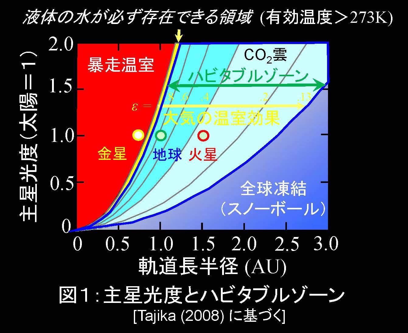田近研究室 » 太陽系外における...